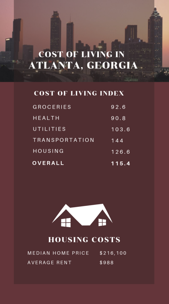 Infographic Showing the Cost of Living in Atlanta, GA